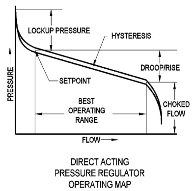Regulator operation chart