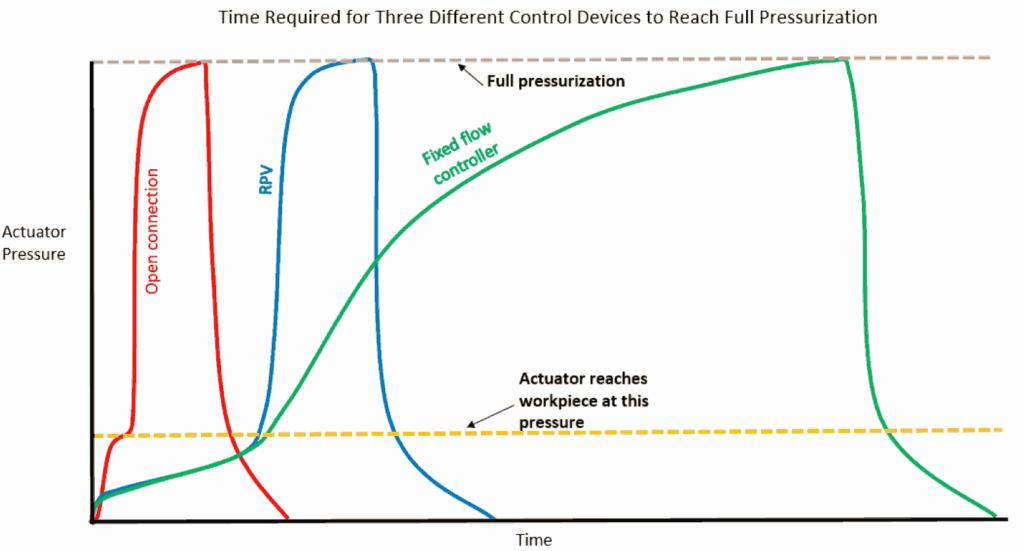 Response Chart